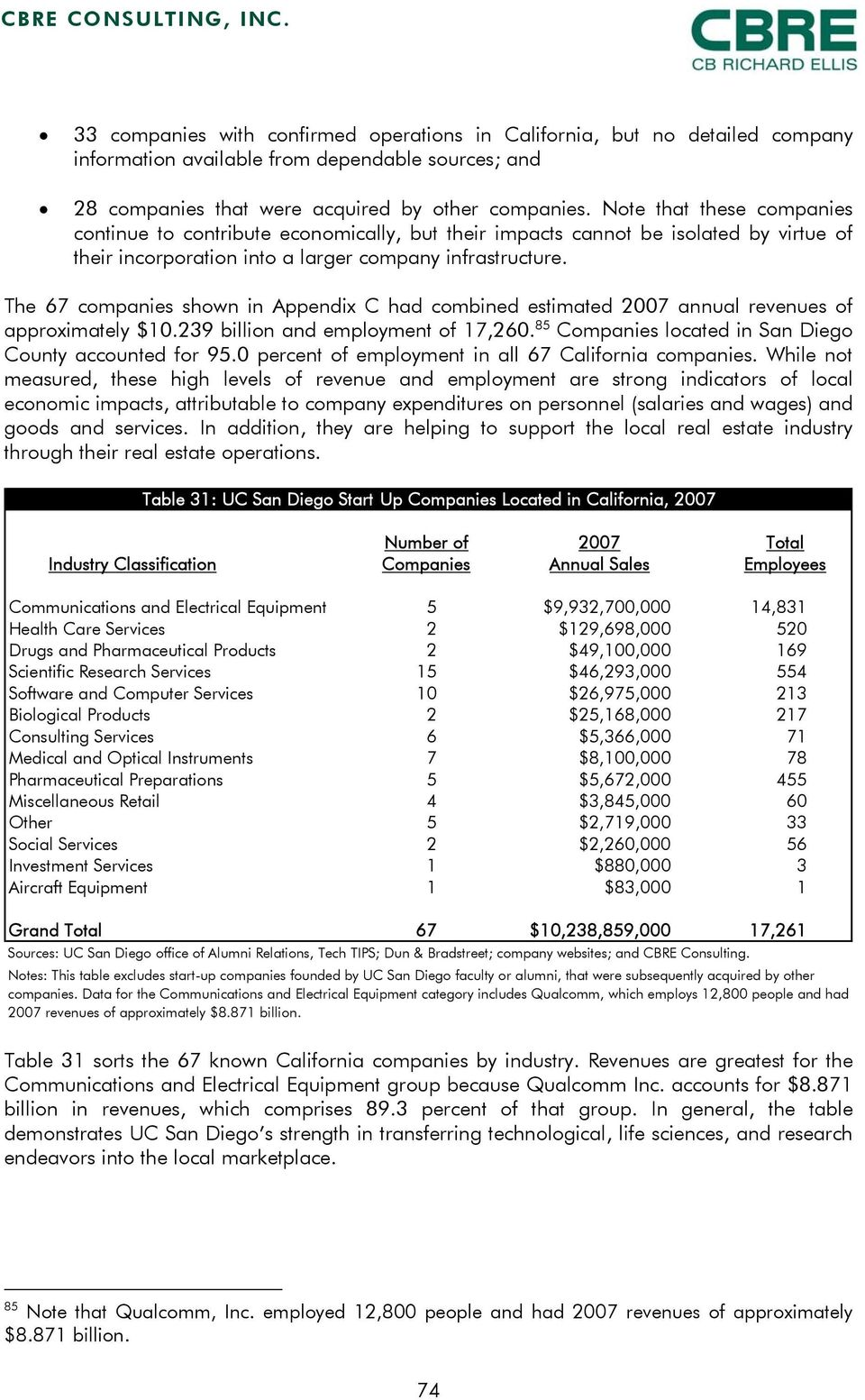 The 67 companies shown in Appendix C had combined estimated 2007 annual revenues of approximately $10.239 billion and employment of 17,260. 85 Companies located in San Diego County accounted for 95.