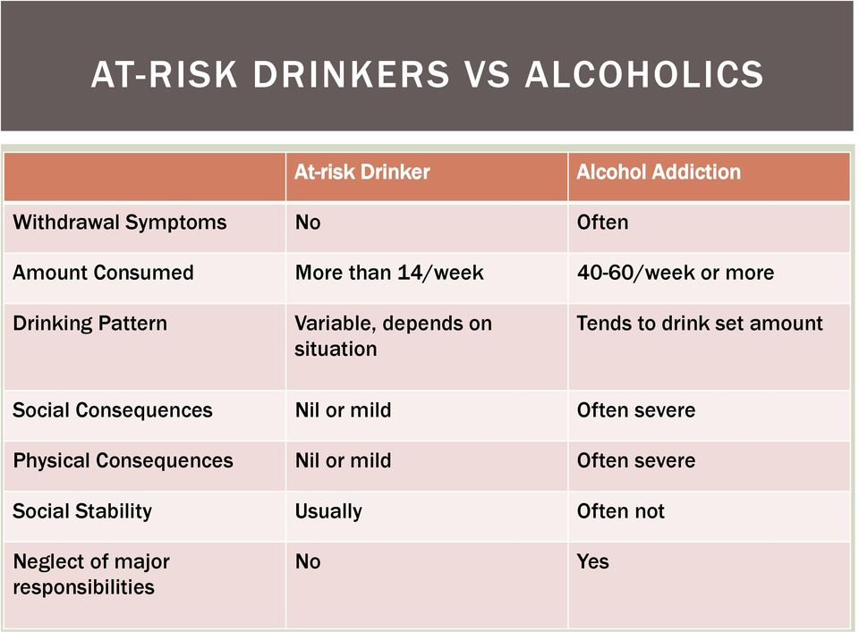 situation Tends to drink set amount Social Consequences Nil or mild Often severe Physical