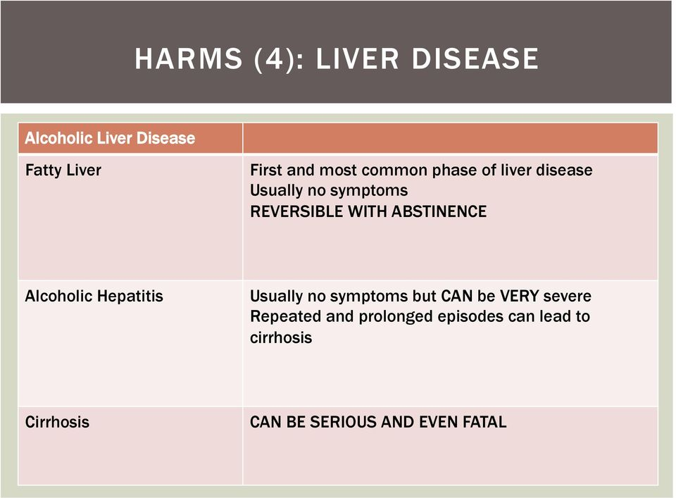 Alcoholic Hepatitis Usually no symptoms but CAN be VERY severe Repeated and