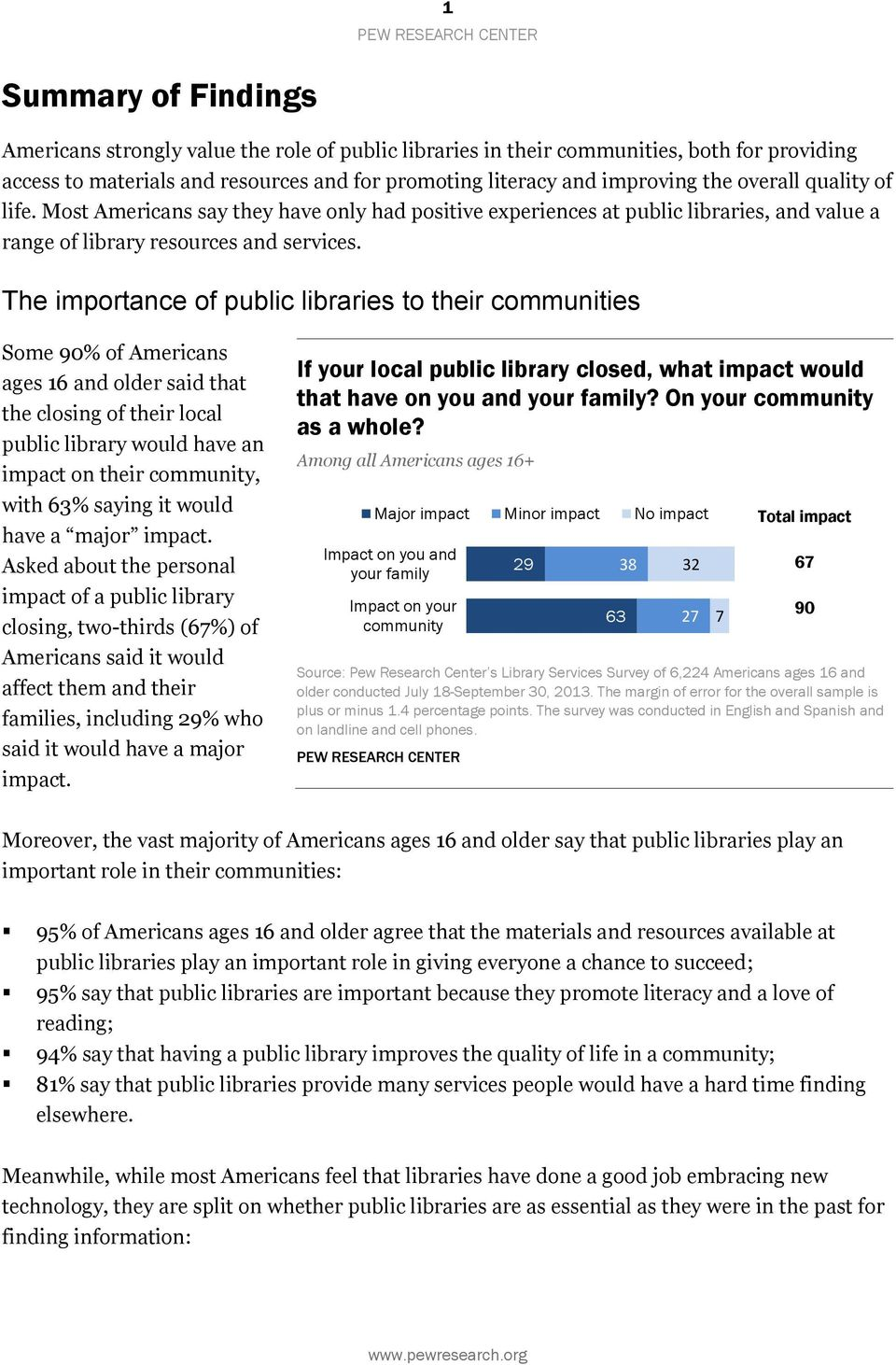 The importance of public libraries to their communities Some 90% of Americans ages 16 and older said that the closing of their local public library would have an impact on their community, with 63%
