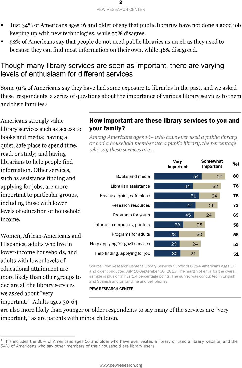 Though many library services are seen as important, there are varying levels of enthusiasm for different services Some 91% of Americans say they have had some exposure to libraries in the past, and