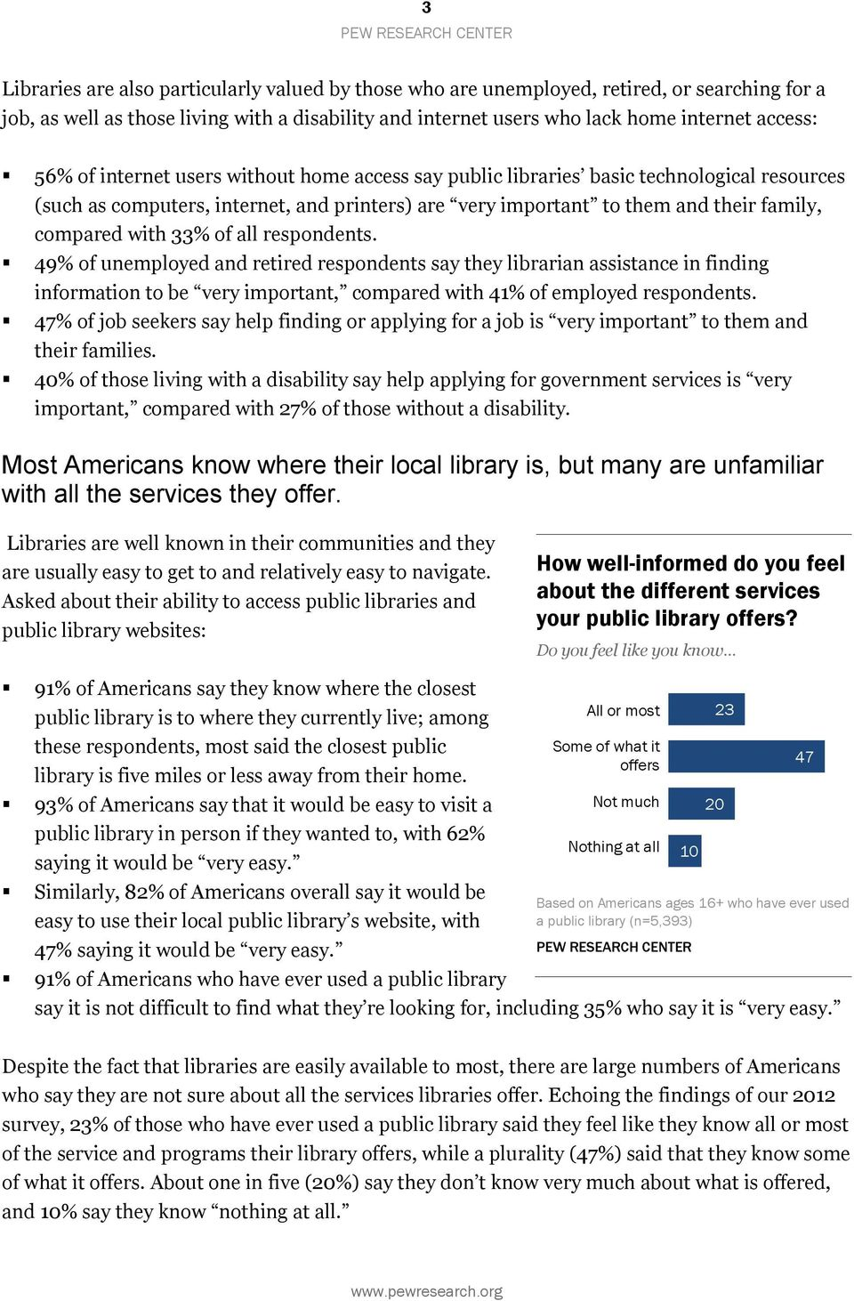 all respondents. 49% of unemployed and retired respondents say they librarian assistance in finding information to be very important, compared with 41% of employed respondents.