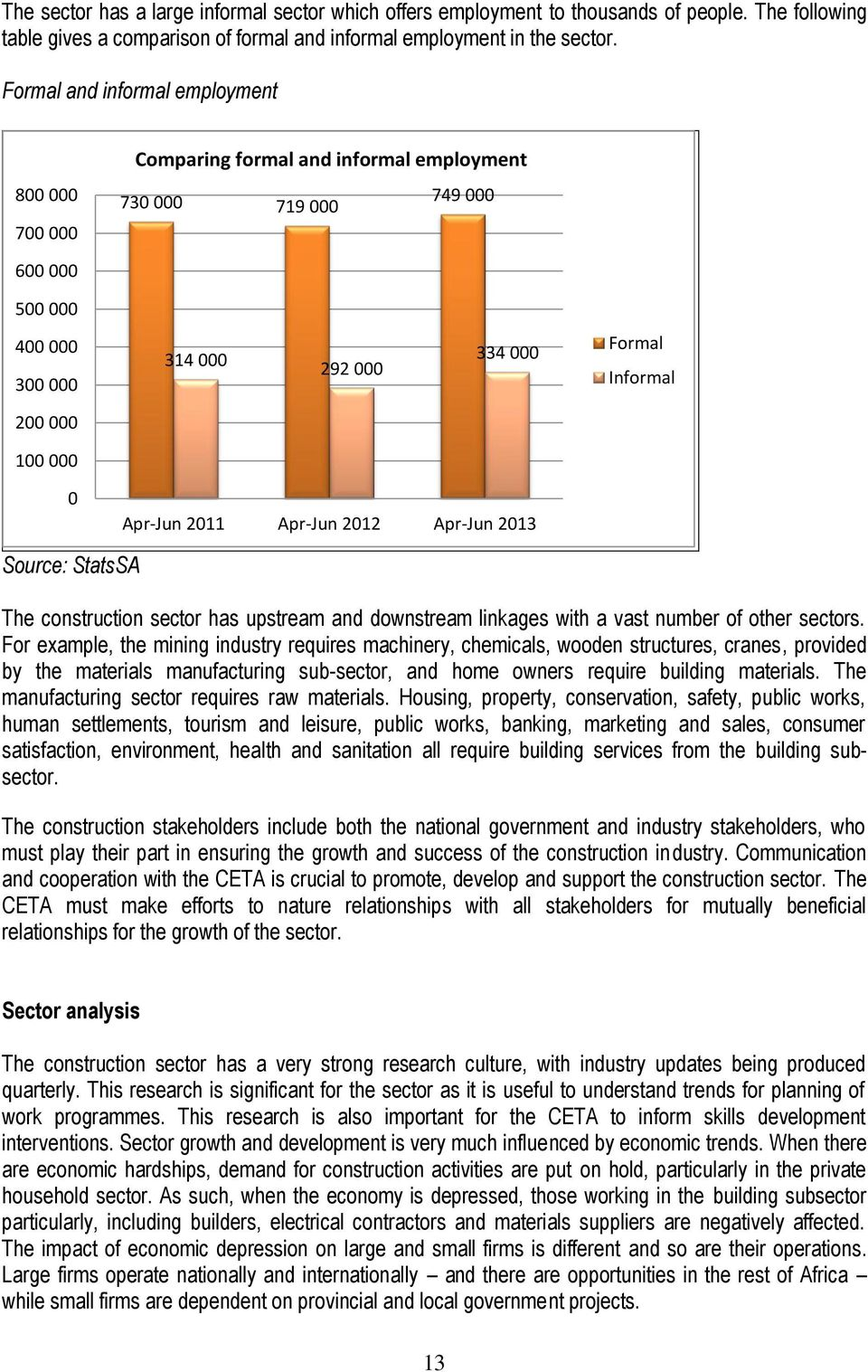 0 Apr-Jun 2011 Apr-Jun 2012 Apr-Jun 2013 Source: StatsSA The construction sector has upstream and downstream linkages with a vast number of other sectors.