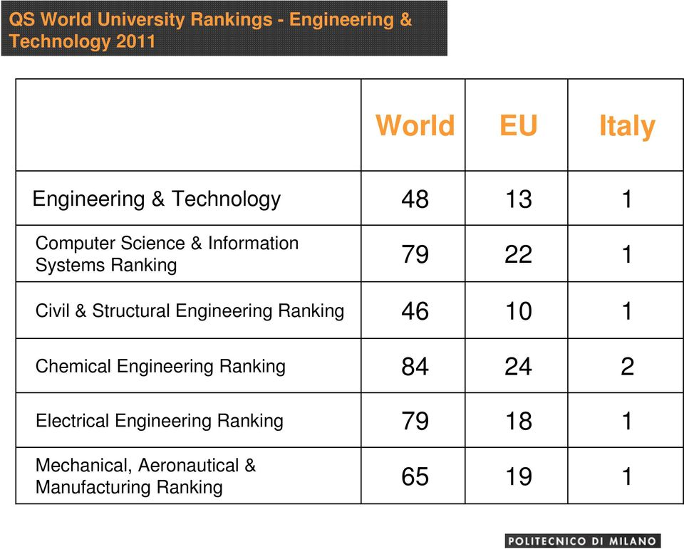 1 Civil & Structural Engineering Ranking 46 10 1 Chemical Engineering Ranking 84 24 2