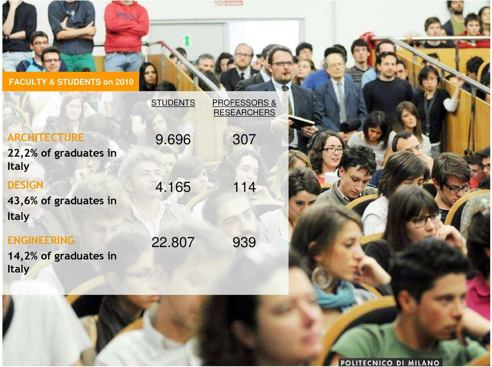 Italy DESIGN 43,6% of graduates in Italy