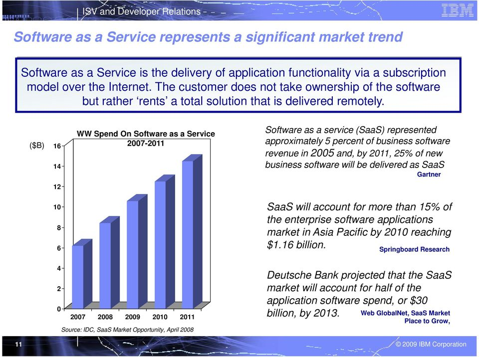 ($B) 16 14 WW Spend On Software as a Service 2007-2011 Software as a service (SaaS) represented approximately 5 percent of business software revenue in 2005 and, by 2011, 25% of new business software