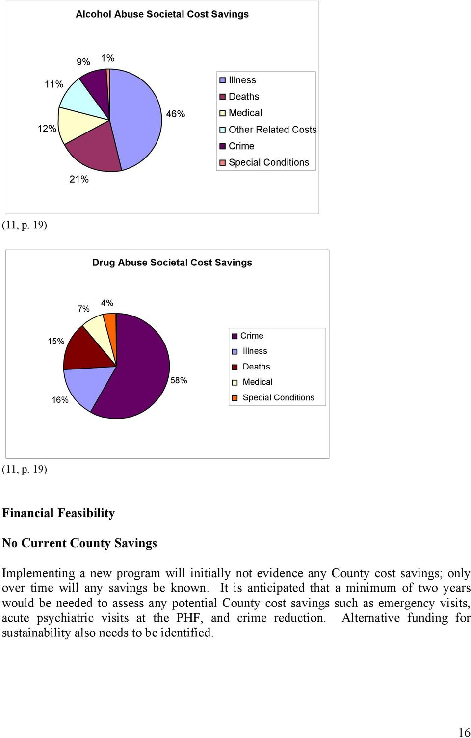 19) Financial Feasibility No Current County Savings Implementing a new program will initially not evidence any County cost savings; only over time will any savings be