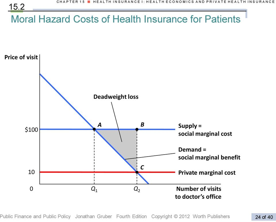 Supply = social marginal cost Demand = social marginal benefit 10 C Private marginal cost 0 Q 1 Q 2 Number of visits