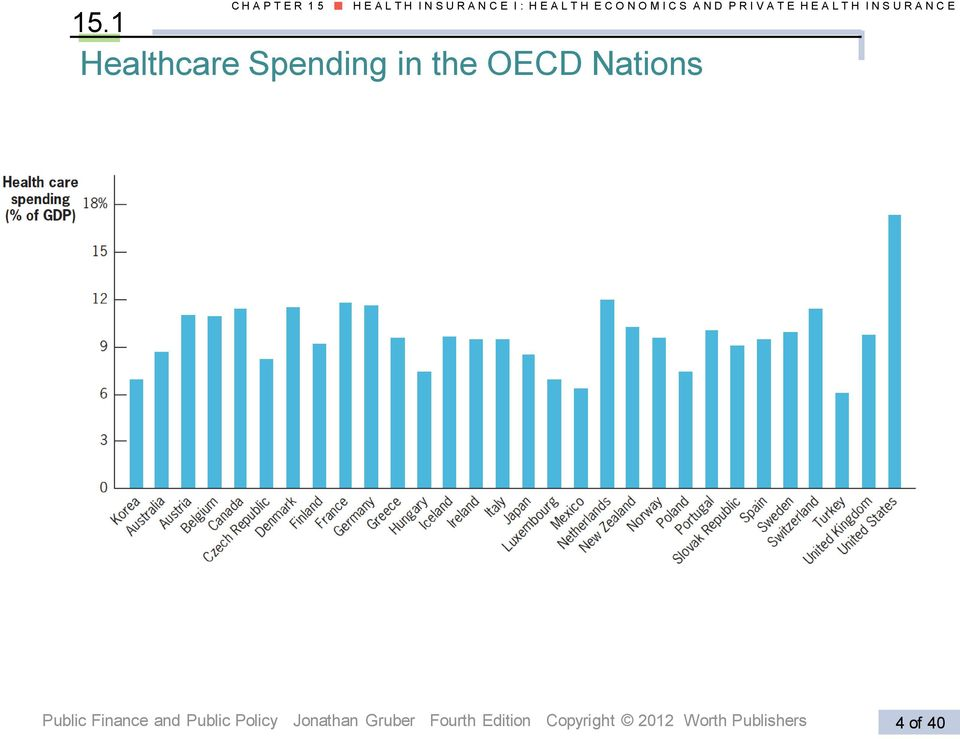 1 Healthcare Spending in the OECD Nations Public Finance and Public