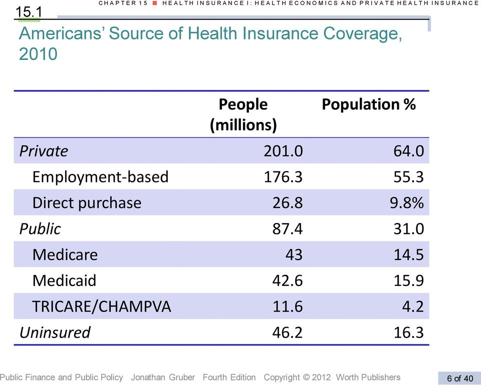 0 Employment-based 176.3 55.3 Direct purchase 26.8 9.8% Public 87.4 31.0 Medicare 43 14.5 Medicaid 42.6 15.