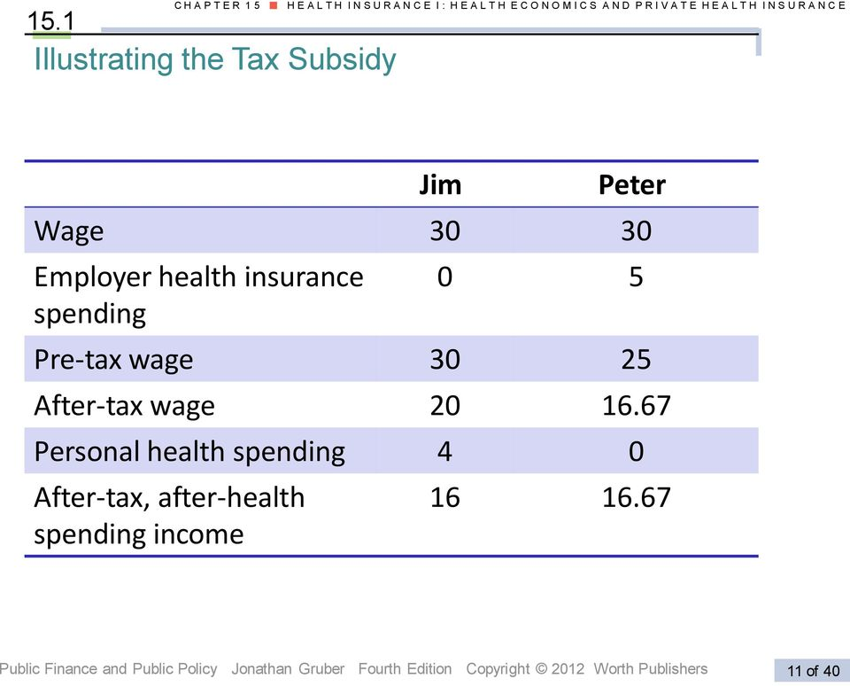 E H E A L T H I N S U R A N C E Jim Peter Wage 30 30 Employer health insurance spending 0 5 Pre-tax wage 30 25