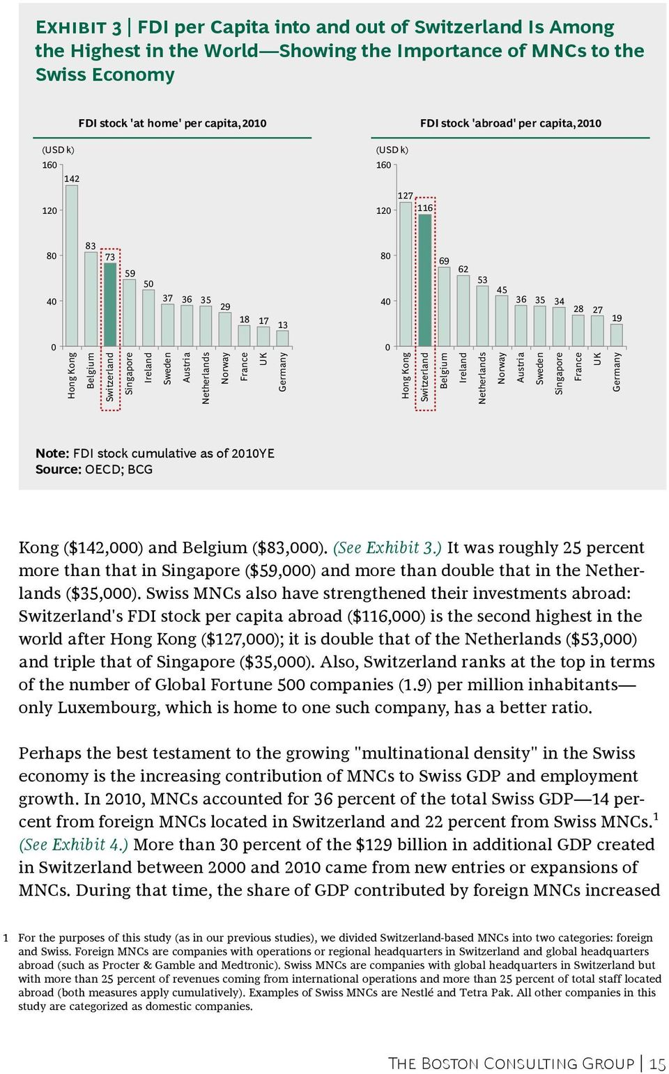 Netherlands Norway France UK Germany Hong Kong Switzerland Belgium Ireland Netherlands Norway Austria Sweden Singapore France UK Germany Note: FDI stock cumulative as of 2010YE Source: OECD; BCG Kong