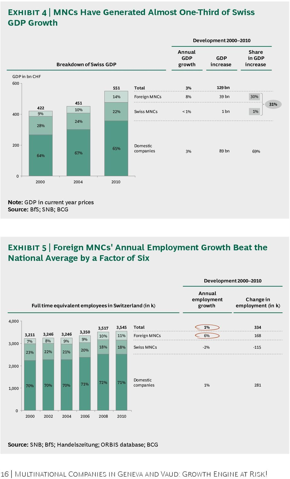 BfS; SNB; BCG Exhibit 5 Foreign MNCs' Annual Employment Growth Beat the National Average by a Factor of Six Development 2000 2010 Full time equivalent employees in Switzerland (in k) Annual