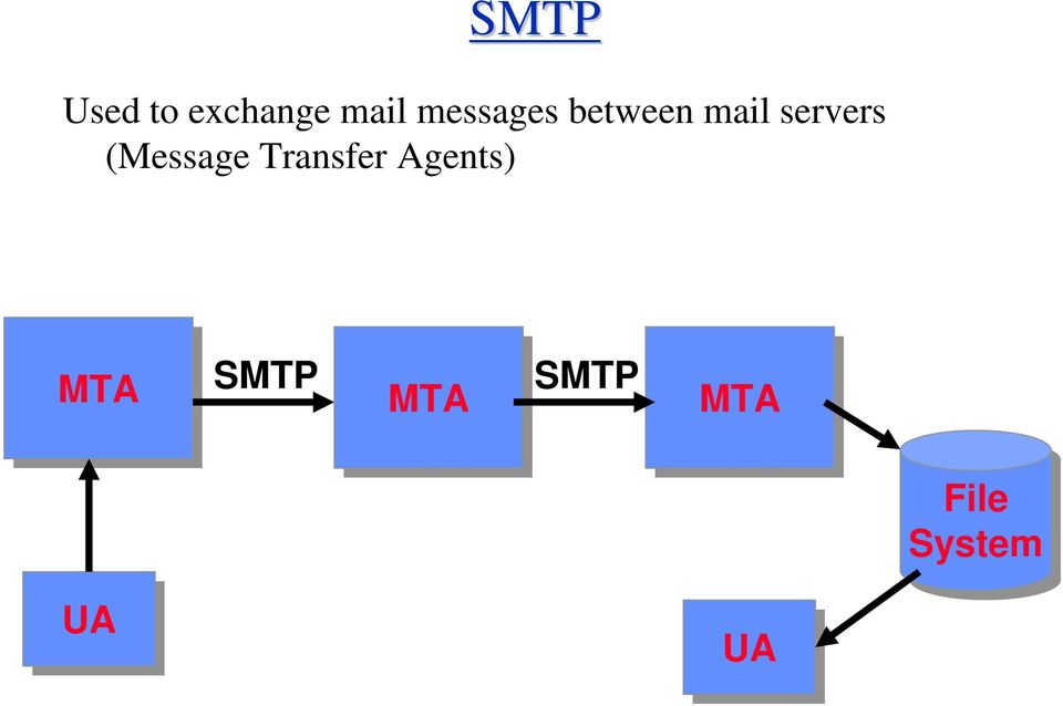 (Message Transfer Agents) MTA