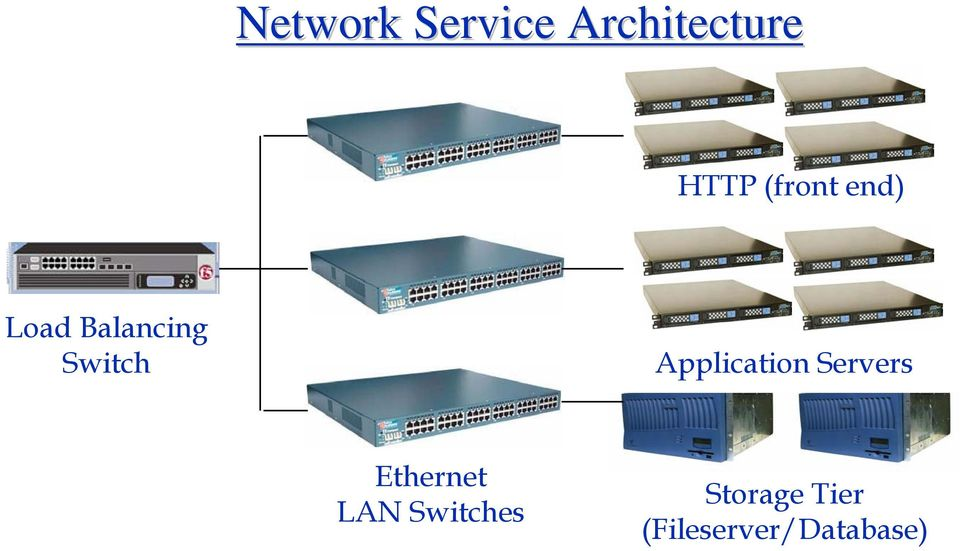 Application Servers Ethernet LAN