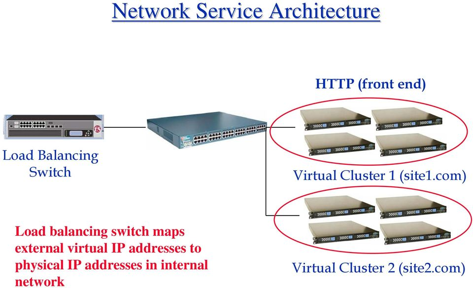 com) Load balancing switch maps external virtual IP