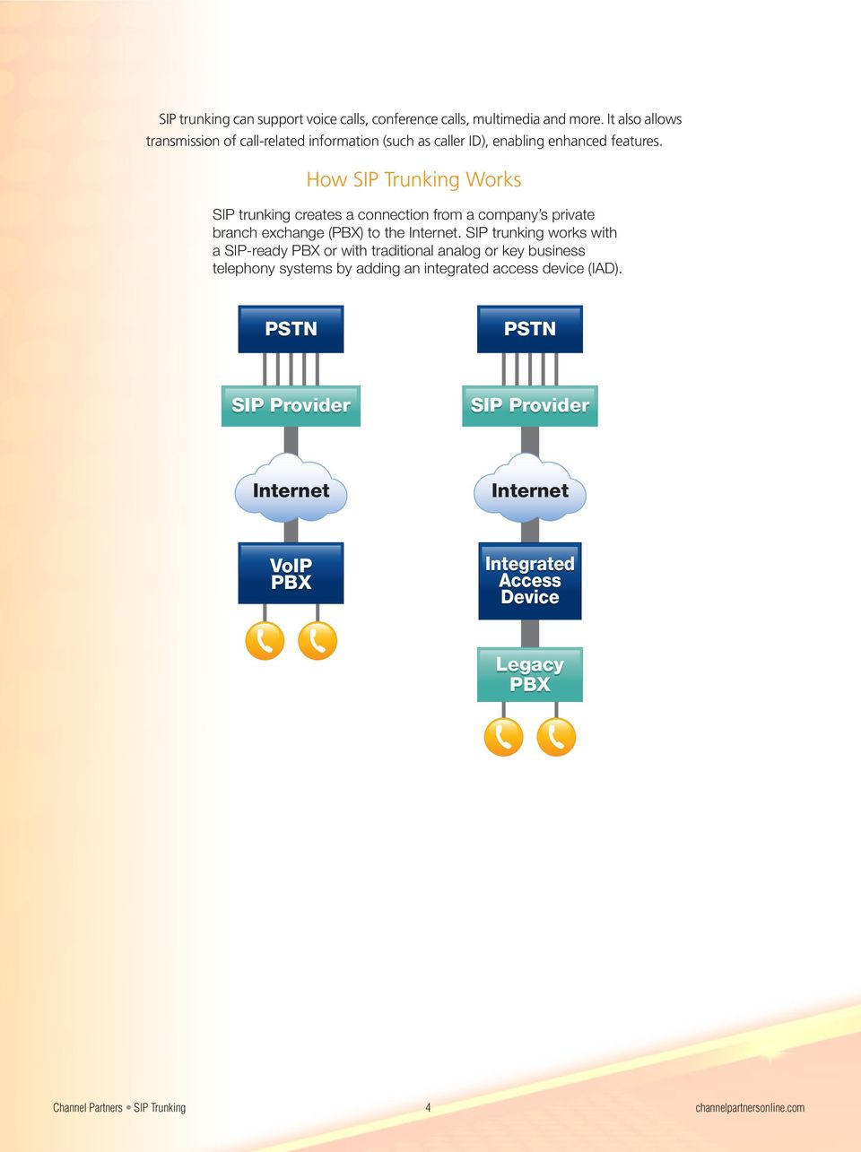 How SIP Trunking Works SIP trunking creates a connection from a company s private branch exchange (PBX) to the Internet.