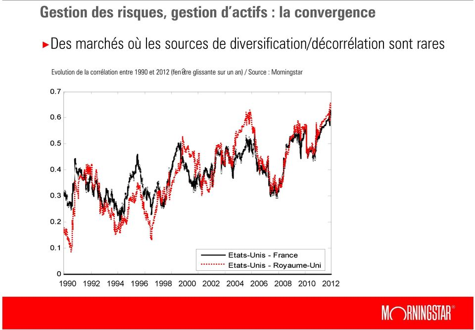 glissante sur un an) / Source : Morningstar 0.7 0.6 0.5 0.4 03 0.3 0.2 0.