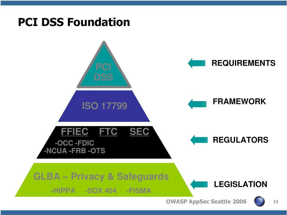 -OTS FTC SEC REGULATORS GLBA Privacy &