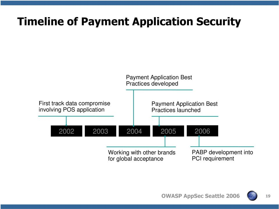Payment Application Best Practices launched 2002 2003 2004 2005 2006