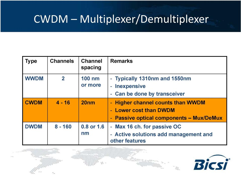 channel counts than WWDM - Lower cost than DWDM - Passive optical components Mux/DeMux DWDM