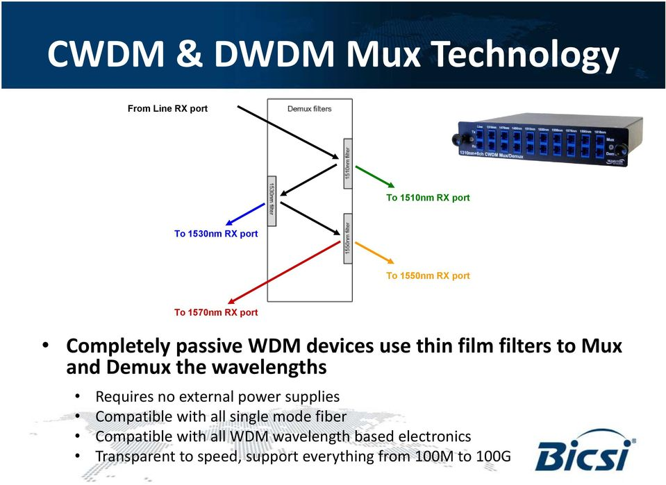 wavelengths Requires no external power supplies Compatible with all single mode fiber Compatible