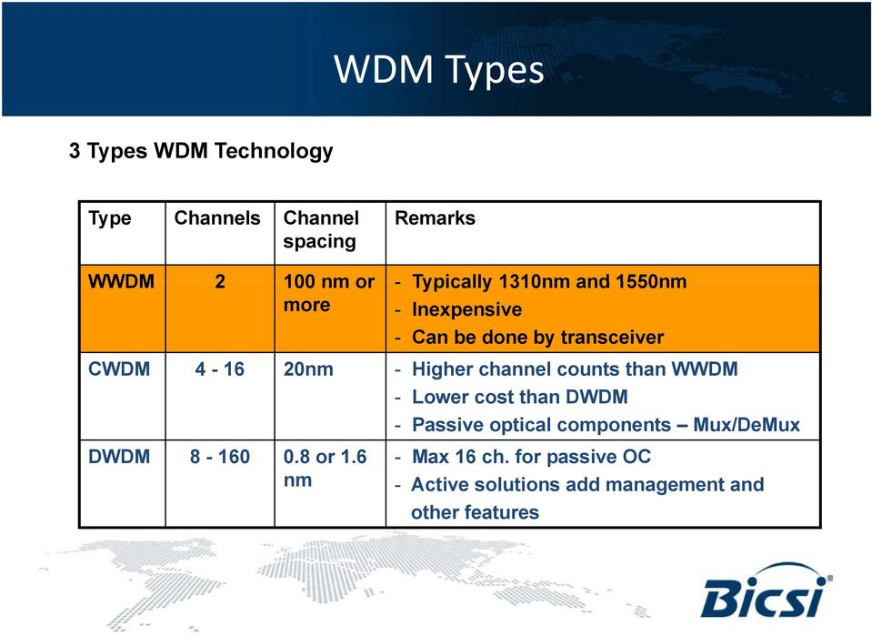 Higher channel counts than WWDM - Lower cost than DWDM - Passive optical components Mux/DeMux