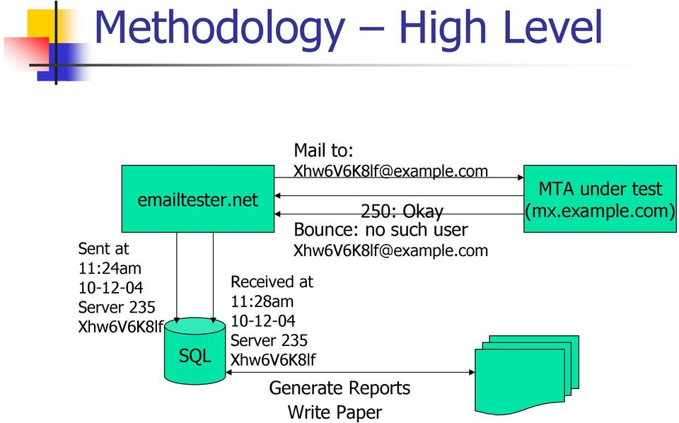net SQL Received at 11:28am 10-12-04 Server 235 Xhw6V6K8lf Mail to: