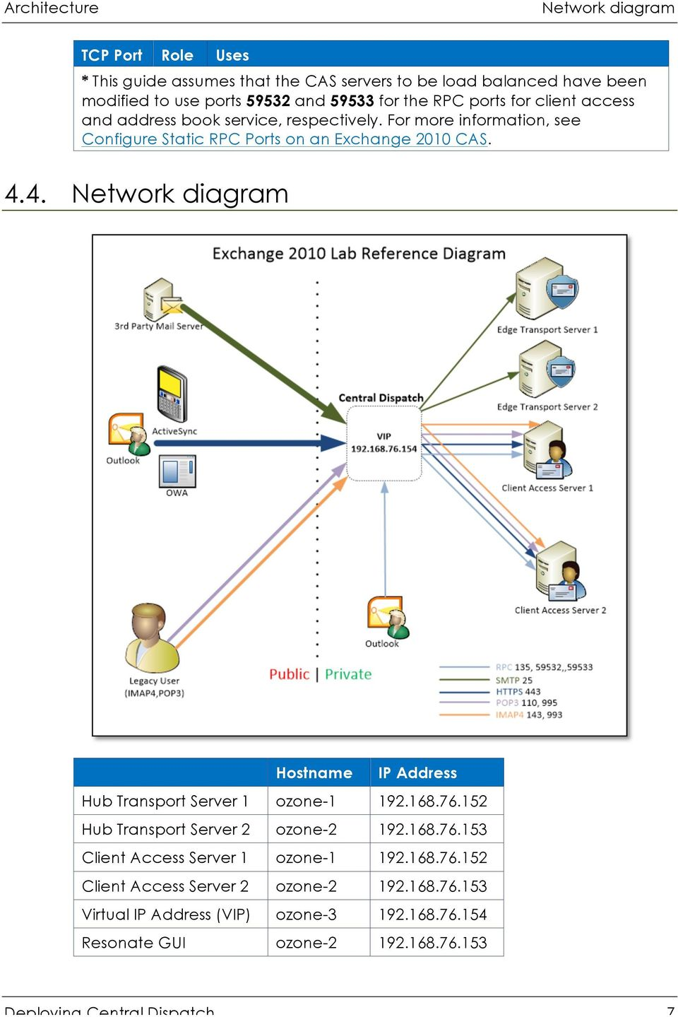 4. Network diagram Hostname IP Address Hub Transport Server 1 ozone-1 192.168.76.152 Hub Transport Server 2 ozone-2 192.168.76.153 Client Access Server 1 ozone-1 192.