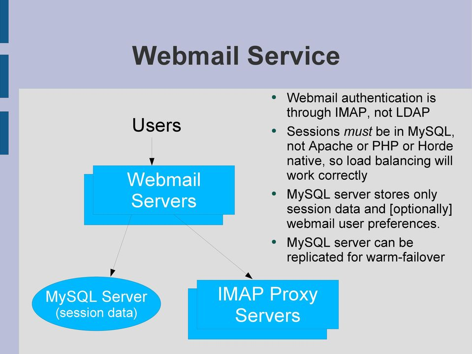 correctly MySQL server stores only session data and [optionally] webmail user preferences.