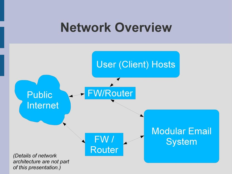 network architecture are not part of
