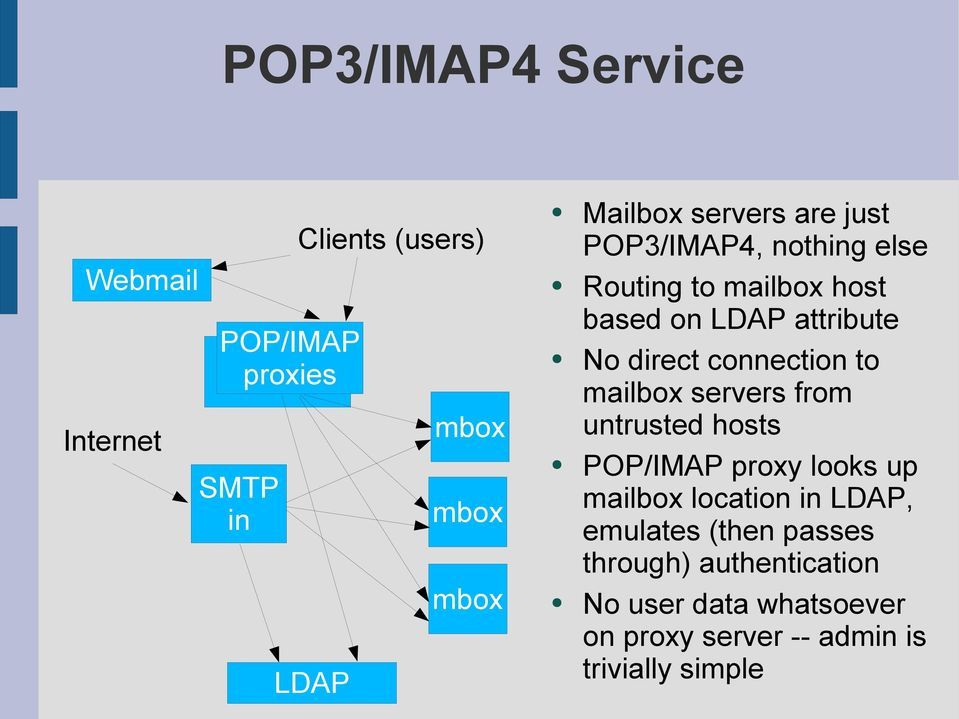 connection to mailbox servers from untrusted hosts POP/IMAP proxy looks up mailbox location in LDAP,