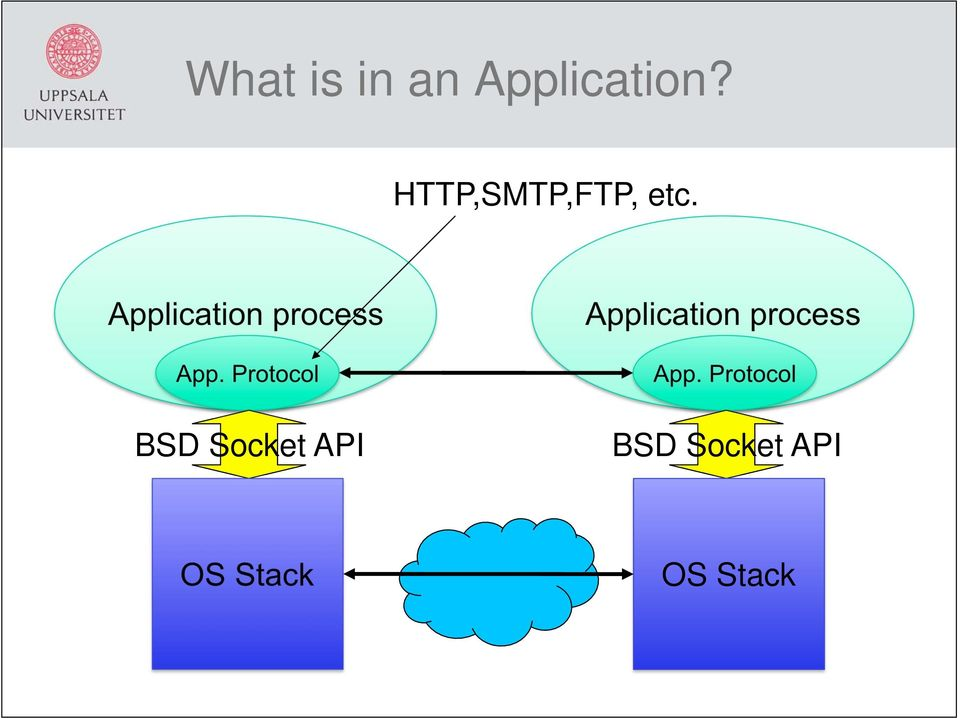 Application process App.