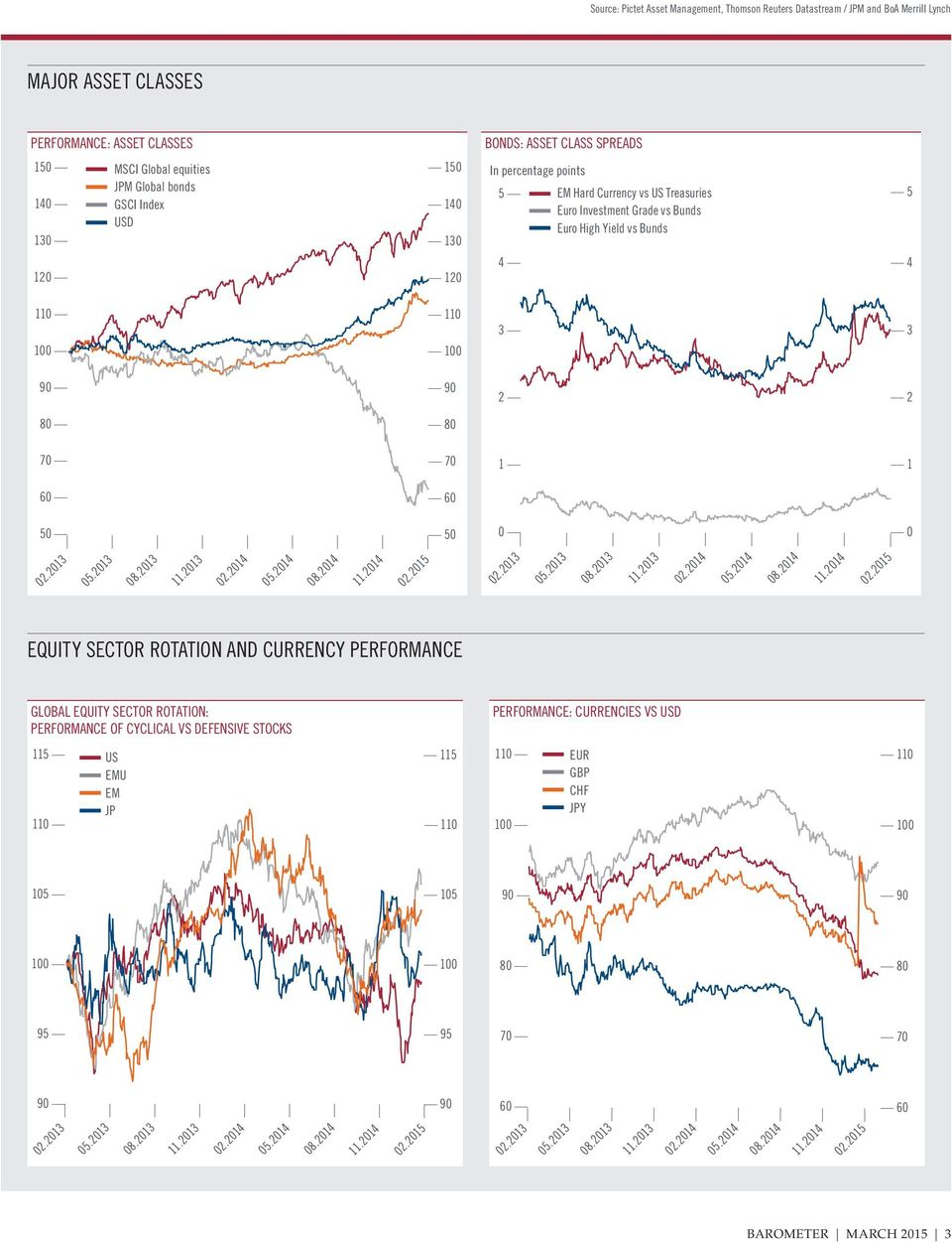 Yield vs Bunds 5 4 11 10 110 100 3 3 9 90 2 2 8 80 7 70 1 1 6 60 5 50 0 EQUITY SECTOR ROTATION AND CURRENCY PERFORMANCE GLOBAL EQUITY SECTOR ROTATION: PERFORMANCE OF
