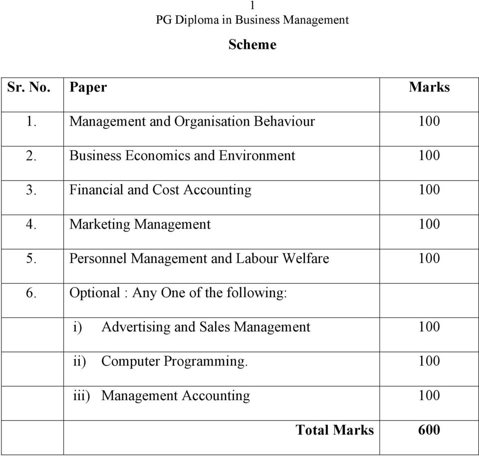 Marketing Management 100 5. Personnel Management and Labour Welfare 100 6.