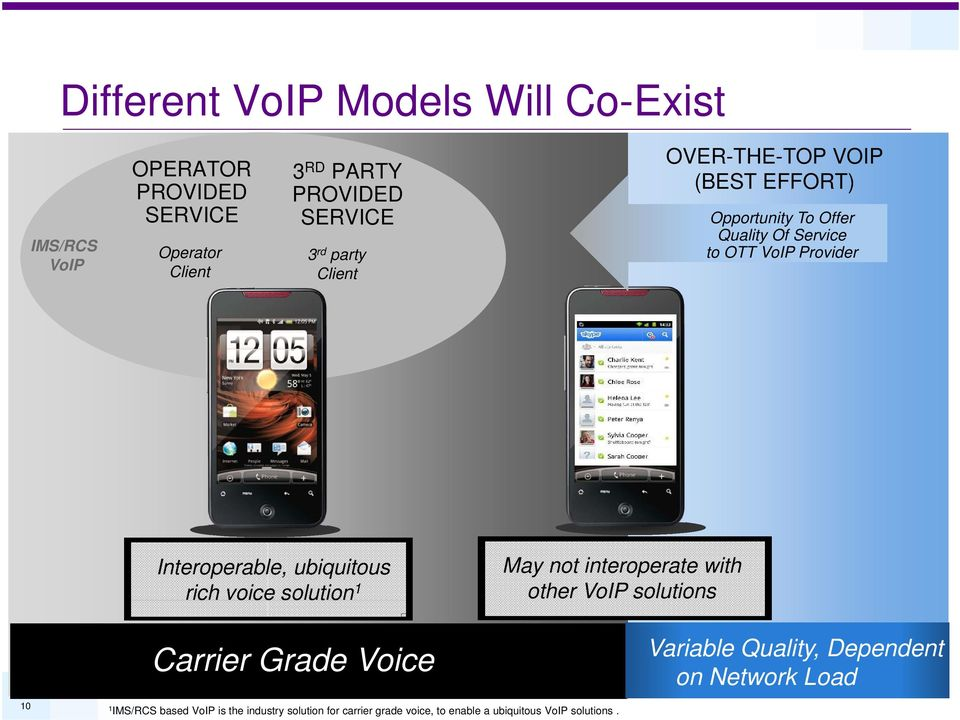 ubiquitous rich voice solution 1 Carrier Grade Voice May not interoperate with other VoIP solutions Variable Quality,