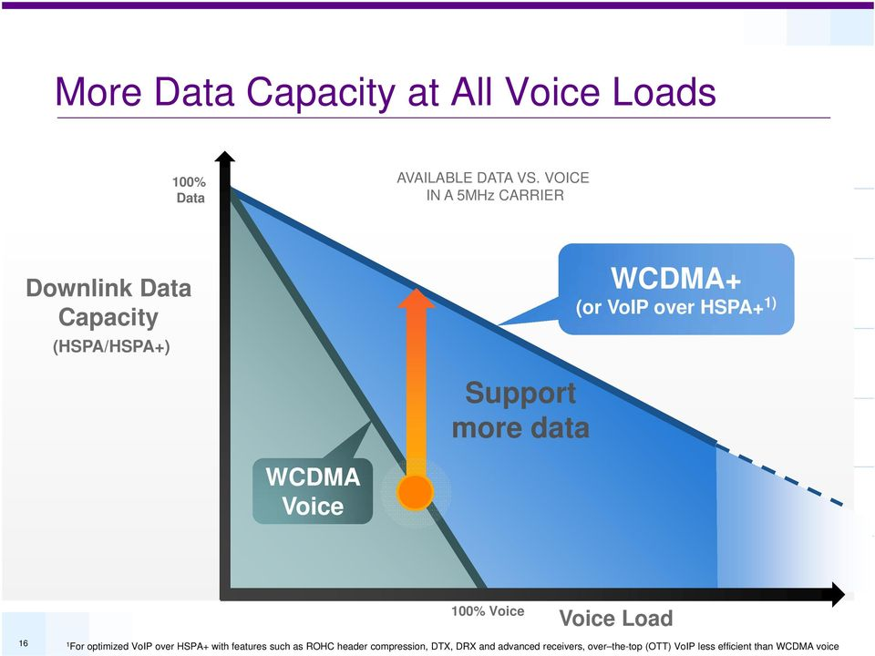 Support more data WCDMA Voice 100% Voice Voice Load 16 1 For optimized VoIP over HSPA+ with