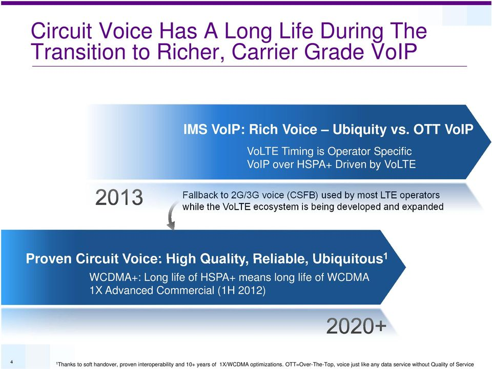 ecosystem is being developed and expanded Proven Circuit Voice: High Quality, Reliable, Ubiquitous 1 WCDMA+: Long life of HSPA+ means long life of WCDMA 1X