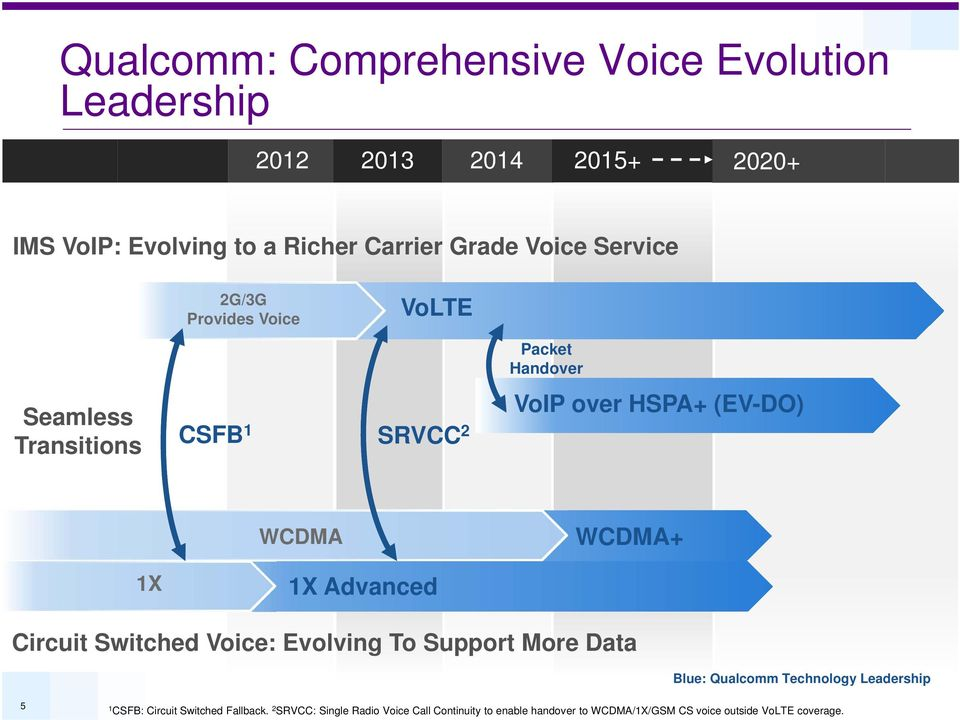 WCDMA+ 1X 1X Advanced Circuit Switched Voice: Evolving To Support More Data Blue: Qualcomm Technology Leadership 5 1 CSFB: