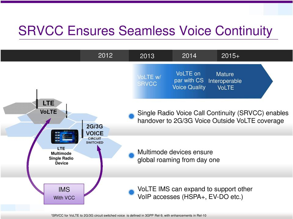 2G/3G Voice Outside VoLTE coverage Multimode devices ensure global roaming from day one IMS With VCC VoLTE IMS can expand to support