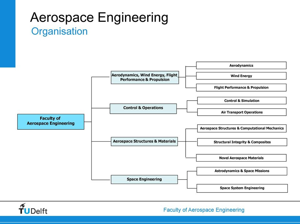 Air Transport Operations Aerospace Structures & Computational Mechanics Aerospace Structures & Materials Structural