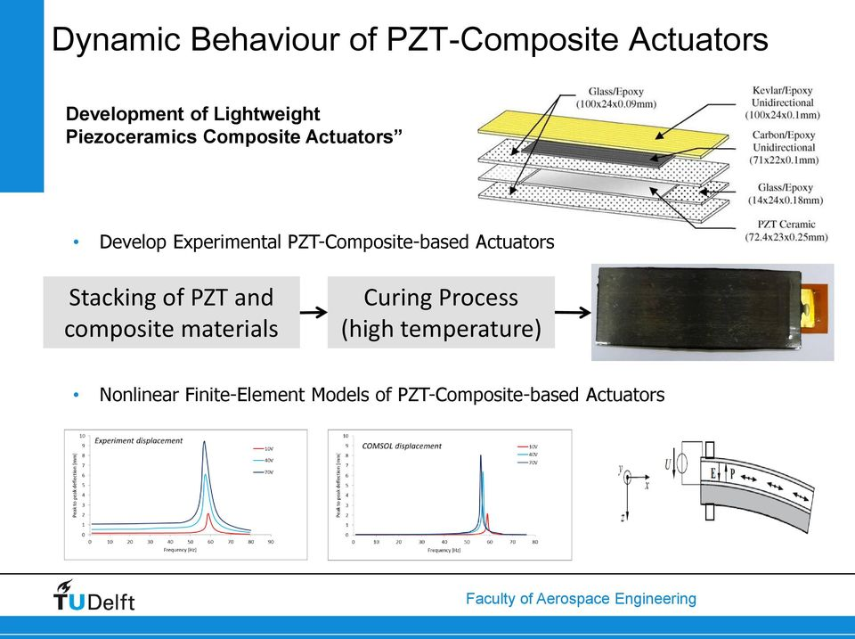 PZT-Composite-based Actuators Stacking of PZT and composite materials
