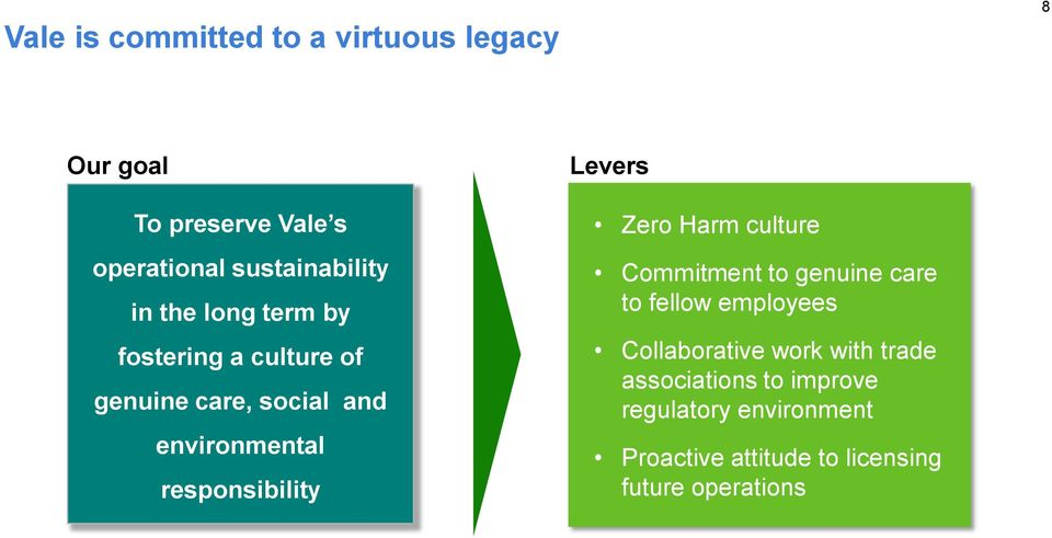 Levers Zero Harm culture Commitment to genuine care to fellow employees Collaborative work with