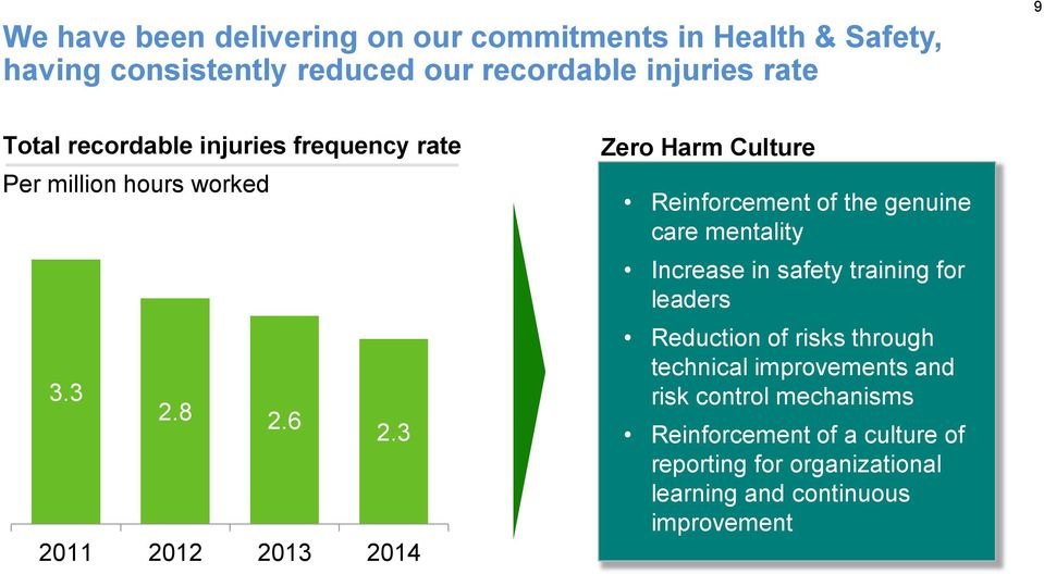 3 2011 2012 2013 2014 Zero Harm Culture Reinforcement of the genuine care mentality Increase in safety training for leaders