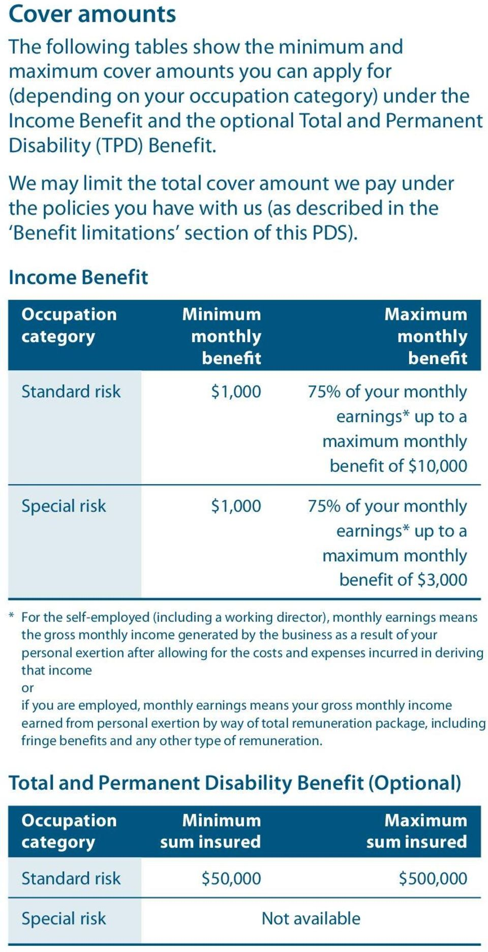 Income Benefit Occupation category Minimum monthly benefit Maximum monthly benefit Standard risk $1,000 75% of your monthly earnings* up to a maximum monthly benefit of $10,000 Special risk $1,000