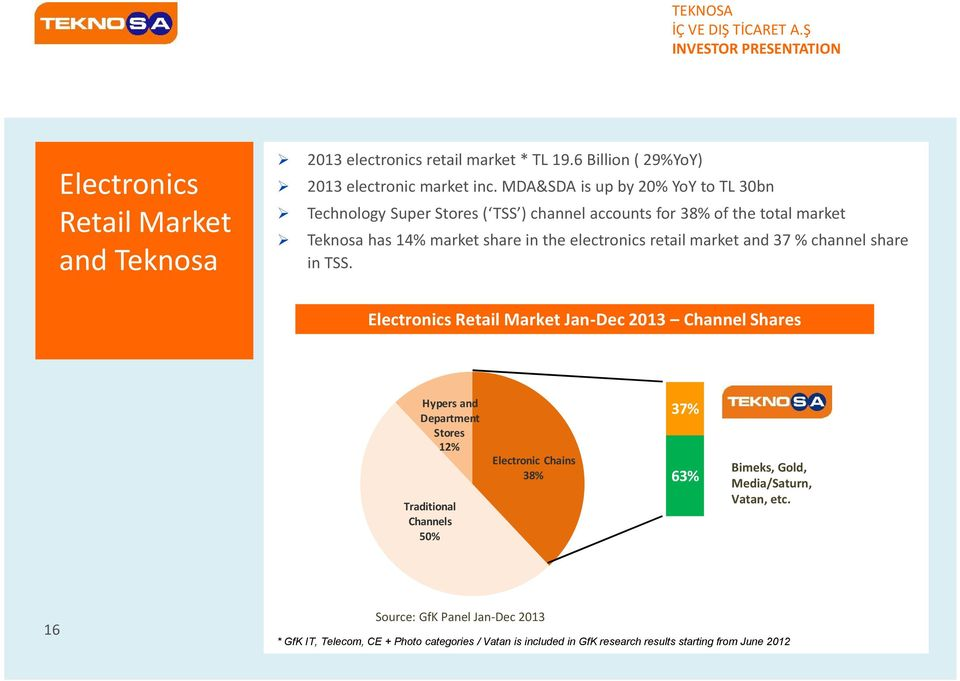 retail market and 37 % channel share in TSS.