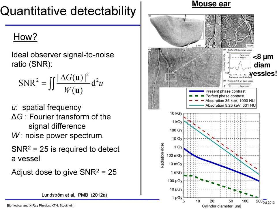 u: spatial frequency G : Fourier transform of the signal difference W : noise power