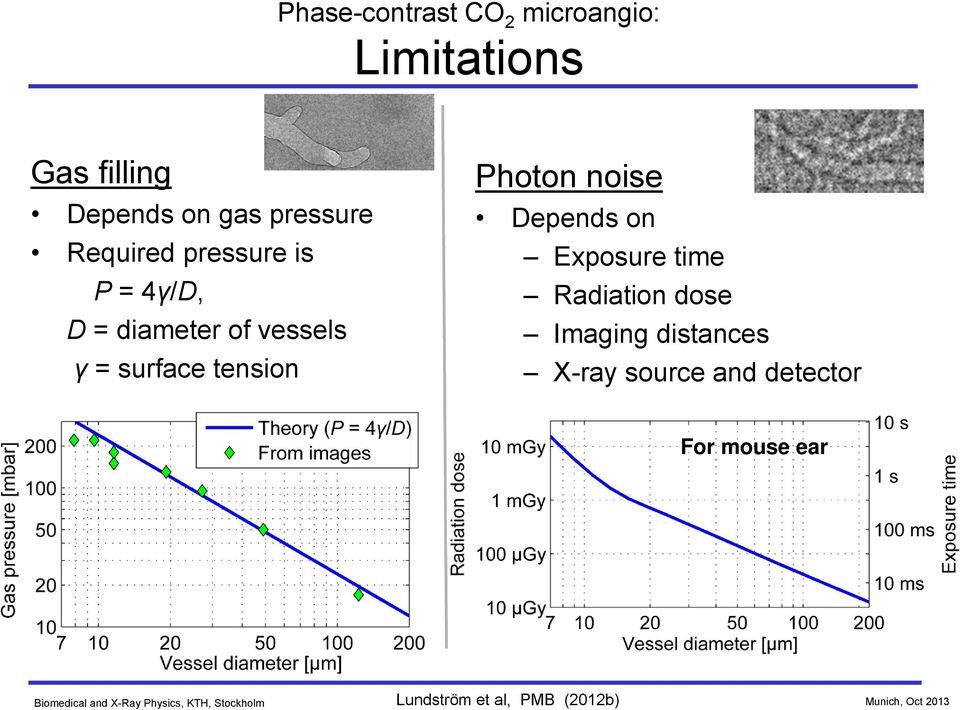 tension Photon noise Depends on Exposure time Radiation dose Imaging
