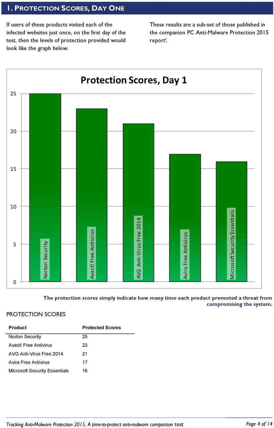 below. These results are a sub-set of those published in the companion PC Anti-Malware Protection 2015 report i.