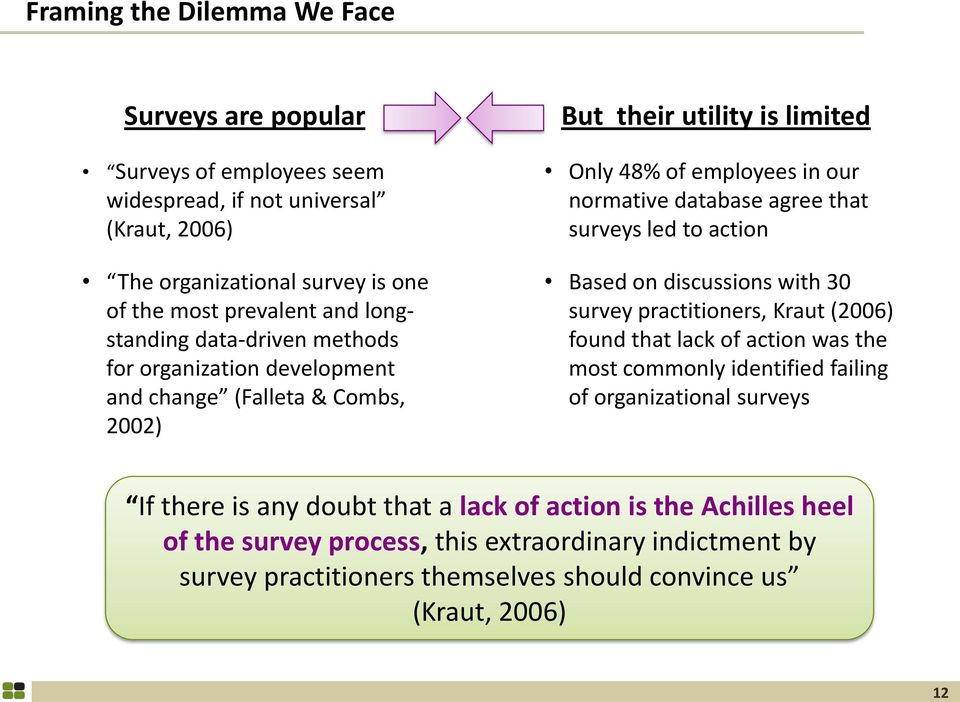 that surveys led to action Based on discussions with 30 survey practitioners, Kraut (2006) found that lack of action was the most commonly identified failing of organizational